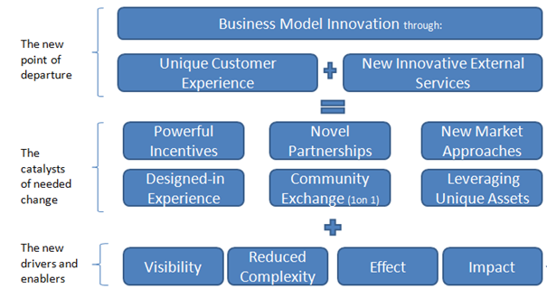 Using business model innovation to create new paths to growth