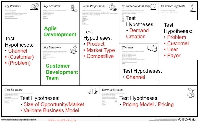 business model innovation framework