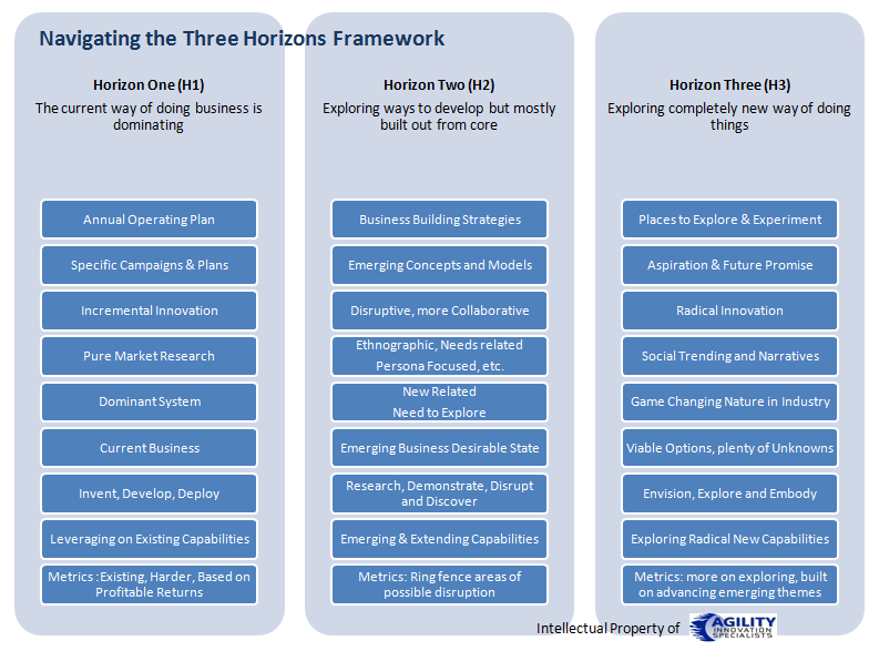 Navigation across the Three Horizons Framework