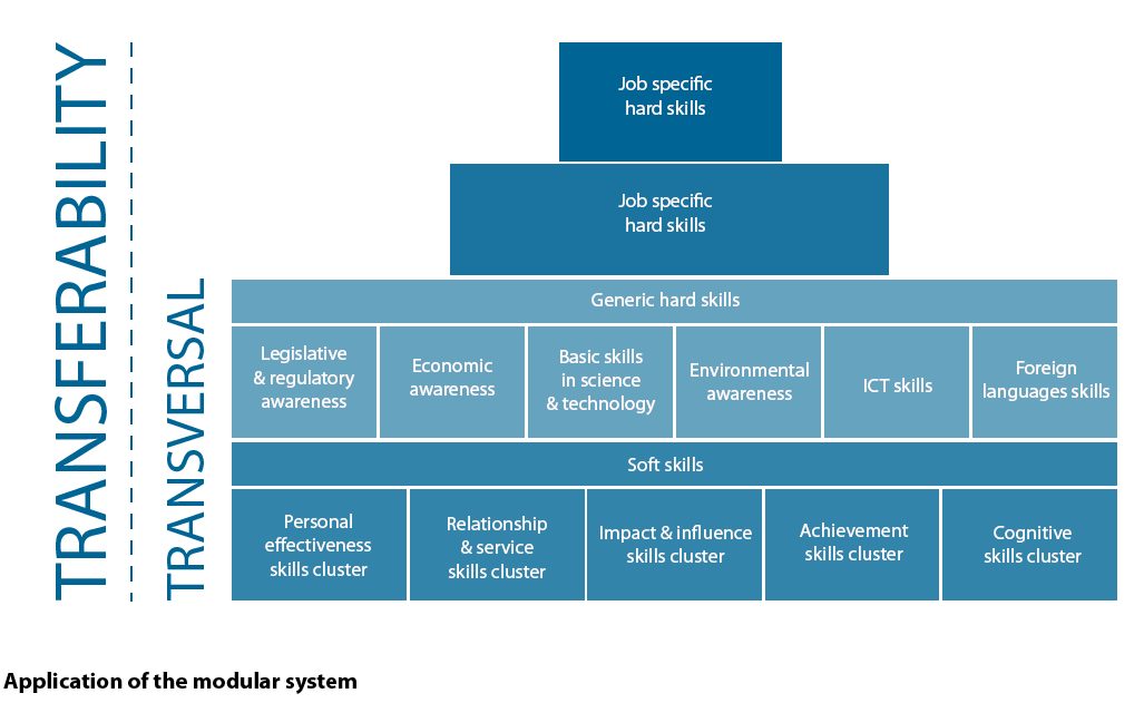 recognition of a better soft skill taxonomy for innovation