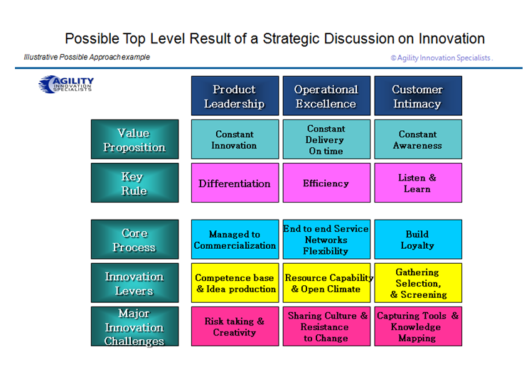 Aligning innovation within a strategic conversation framework