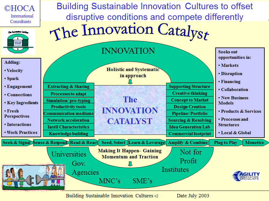 catalysts in a view from the Catalyst foundation: currently being registered as a trust the foundation consolidates the catalyst group's operations, acts as a public face for the group, manages group investments and provides direction for the group organisations to operate.