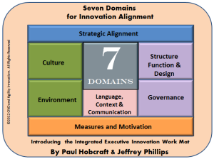 Seven Domains for Innovation Alignment