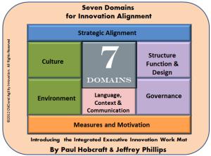 The Executive Innovation Work Mat Approach