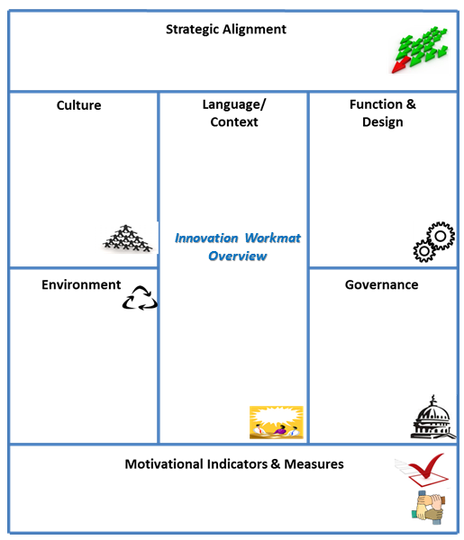 Innovation Work Mat Overview