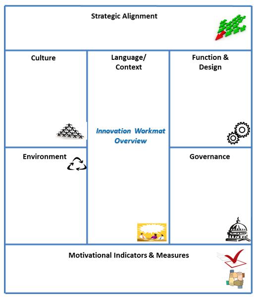 Innovation Work Mat Overview