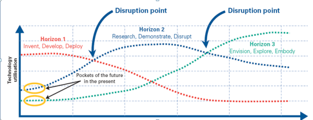 Disruption points that need innovation response