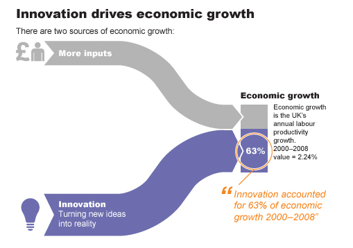 Innovation drives economic growth. source- Nesta.org.uk