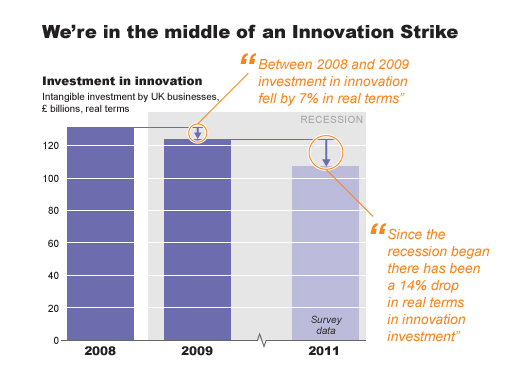 We are in the middle of an Innovation Strike -source Nesta.org.uk