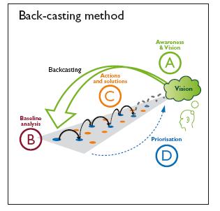 Back-casting method