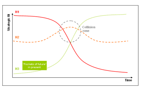 The Collision Zone (h2) of the Three Horizon Approach