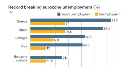 Eurozone Unemployment May 2013 Eurostat