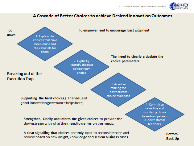 A choice-cascade of better choices used in the Executive Innovation Work Mat methodology