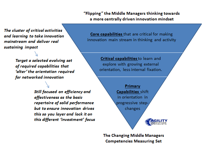 Flipping the thinking on capabilities around for the Middle Manager