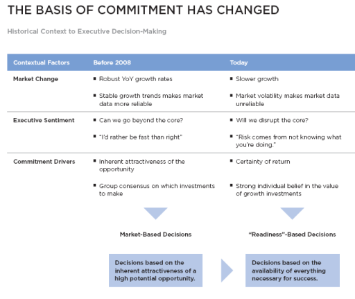 Basis of commitment has changed CEB 1