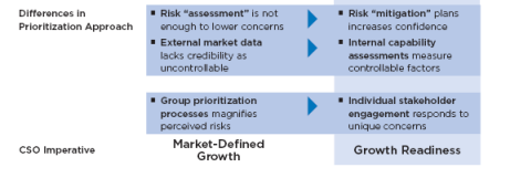Differences in prioritization CEB
