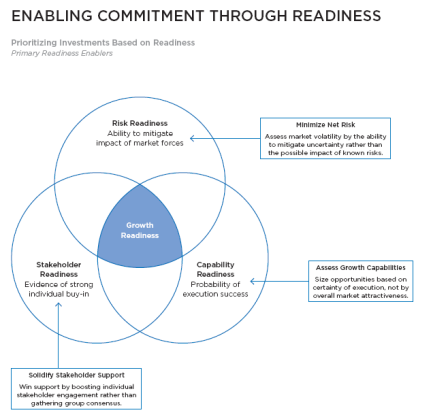 Enabling commitments through risk readiness CEB