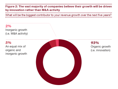Growth driven by innovation PwC report