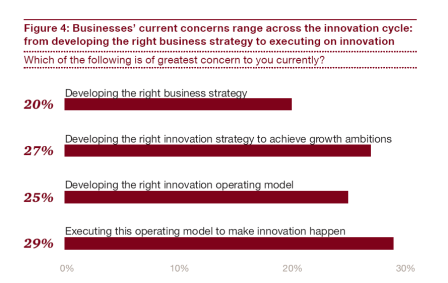 Innovation concerns PwC