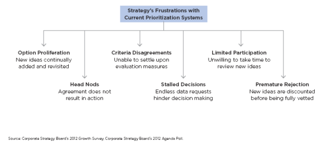 Strategy Frustrations with current systems for priority 1 CEB