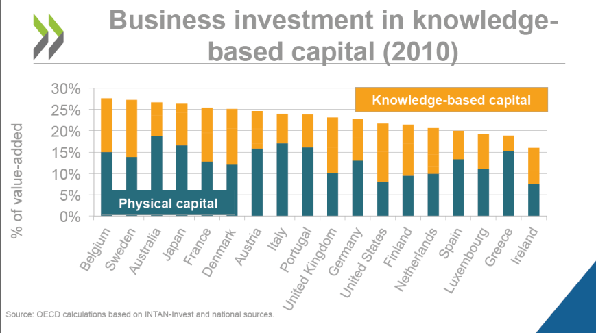 Knowledged based capital