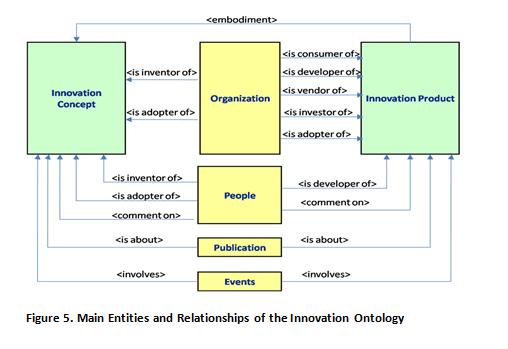 Innovation Ontology