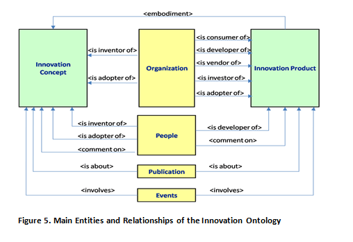 Innovation Ontology