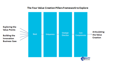 The Four Value Creation Pillars Framework To Explore