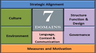The alignment within the use of the Executive Innovation Work Mat
