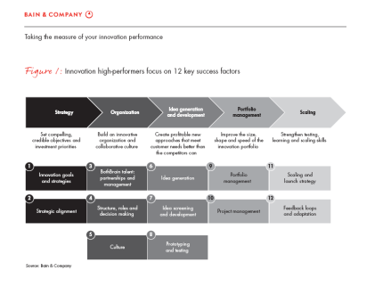 Bain's meauring innovation performance