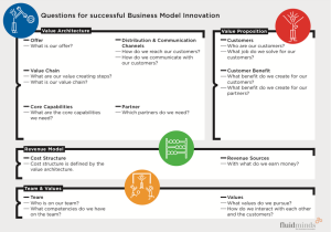 The Business Model design canvas of Patrick Stähler of fluidminds.