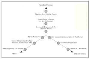 Cap Gemini Measuring Concept