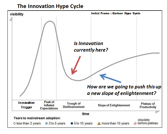 Garner Hype Cycle for Innovation