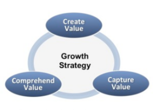 Growth Strategy three parts