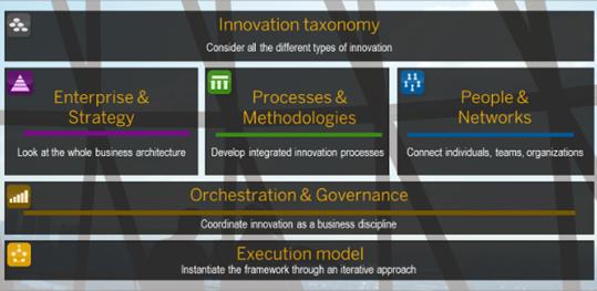 Innovation Management Framework SAP Approach 1.pptx