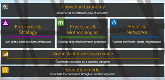 Innovation Management Framework SAP Approach 1.pptx