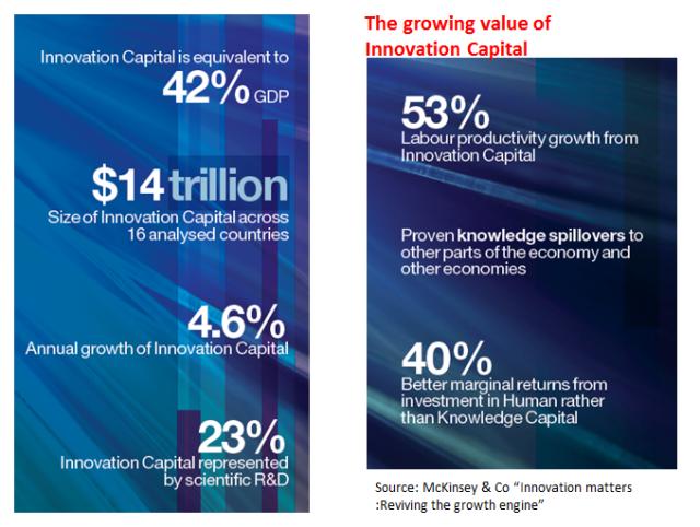 Value of Innovation Capital