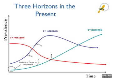 Three Horizons IFF
