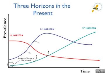 Three Horizons IFF