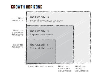 Three Growth Horizons