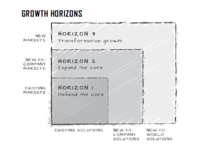 Three Growth Horizons