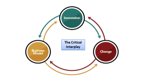 The Critical Interplay
