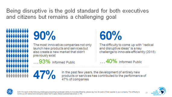 GE Gold Standard for Disruption