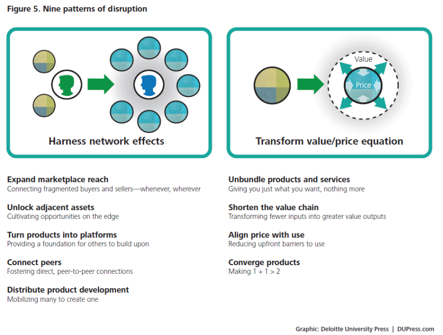 Nine patterns of disruption