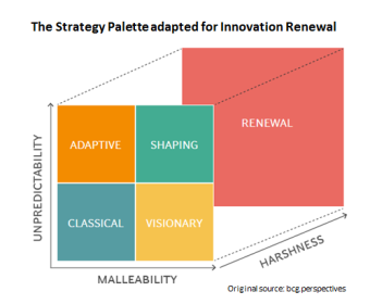 Strategy Palette Used for Innovation Renewal 1
