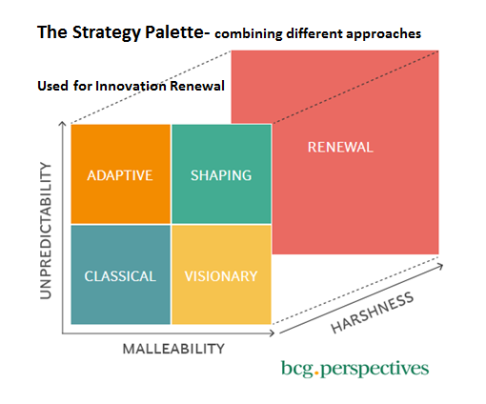 Strategy Palette Used for Innovation Renewal