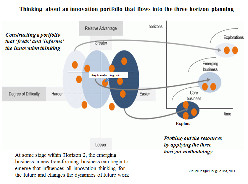 Innovation portfolio that flows into the three horizons frame