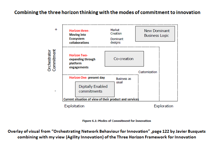 where-3h-fits-for-ecosystems-and-platforms