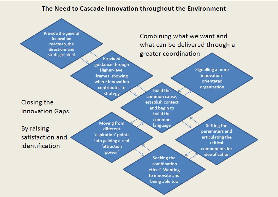 The need to cascade paul4innovatings innovation views altavistaventures Gallery