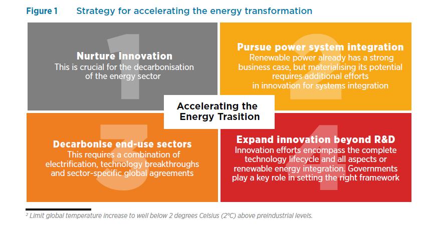 Managing Energy Transition through Innovation